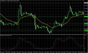 EUR,USD,ユーロドル,ブレイクアウト,チャート,ろうそく足